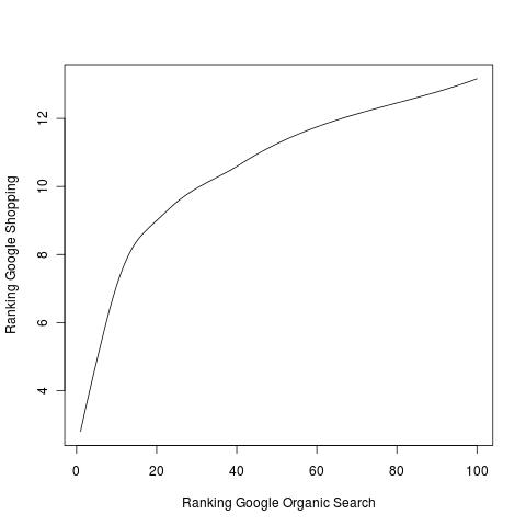 Shopping Results v Search Rankings