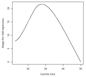 Margin Per Impression as a function of the CPC